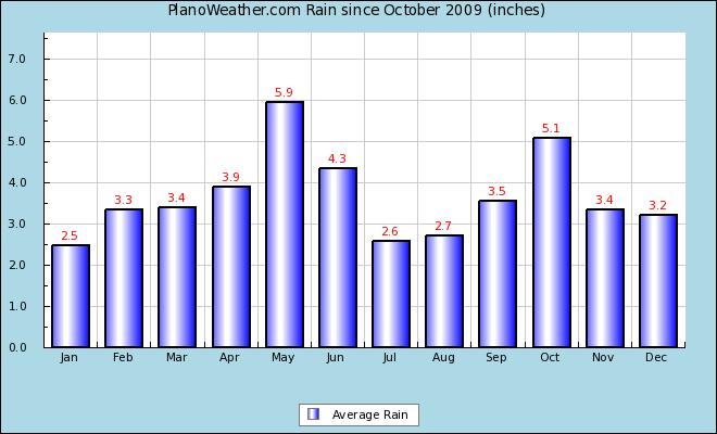 PlanoWeather com - Yearly Rainfall Summary Reports